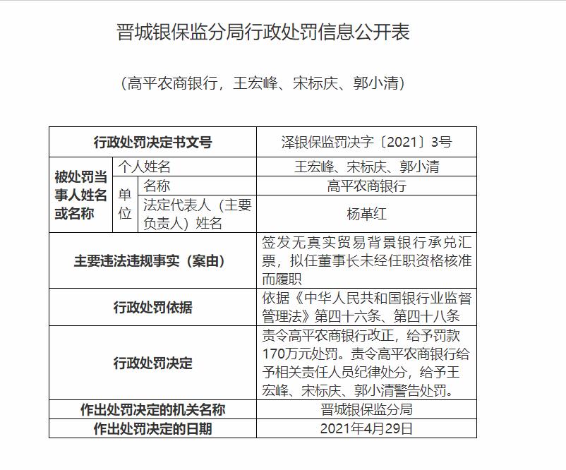 高坪农村商业银行未经批准的拟任董事长的任职资格履行职责被罚款170万元