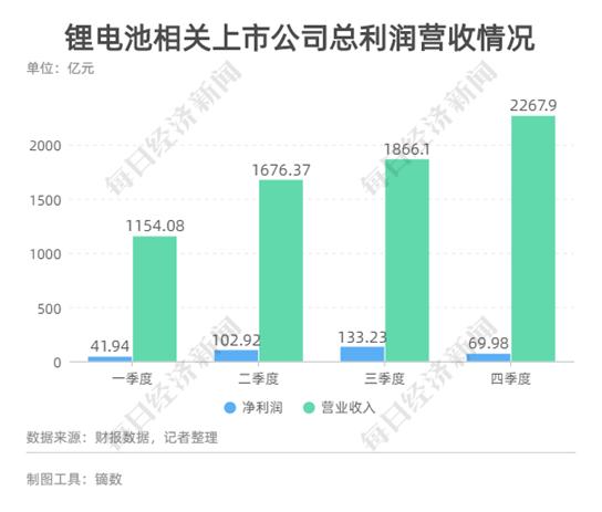 这个行业究竟有多赚钱?身家每天涨2.26亿元 A股巨头董事长超李嘉诚 成香港新首富