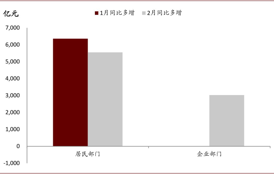 金钟:居民信贷的高增长反映了房地产市场的弹性
