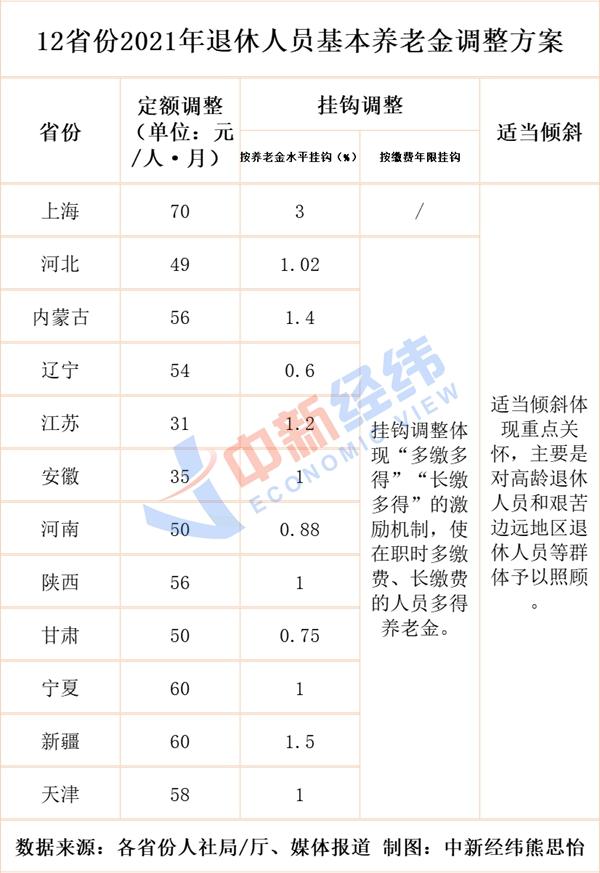 欧亿招商主管95833710余省份上调养老金!多地增额7月前到账