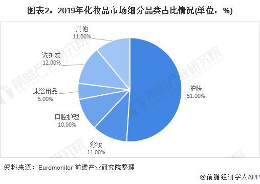 图表2:2019年扮装品市场细分品类占比环境(单元:%)