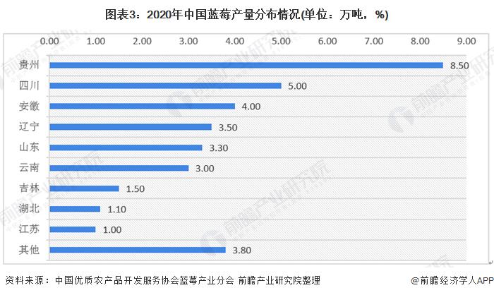 圖表3:2020年中國藍莓產量分布情況(單位:萬噸,%)