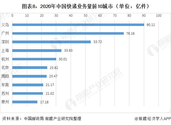 图表8:2020年中国快递业务量前10城市(单位:亿件)