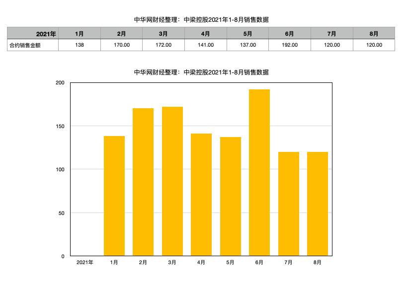 中梁控股前8月销售同比增长23.3%