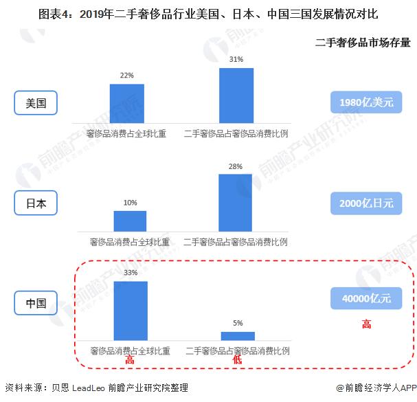 图表4:2019年二手奢侈品行业美国、日本、中国三国发展情况对比