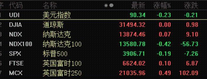 刺激!最牛的暴涨2200%,小市值的股票火热!全球资产泡沫?