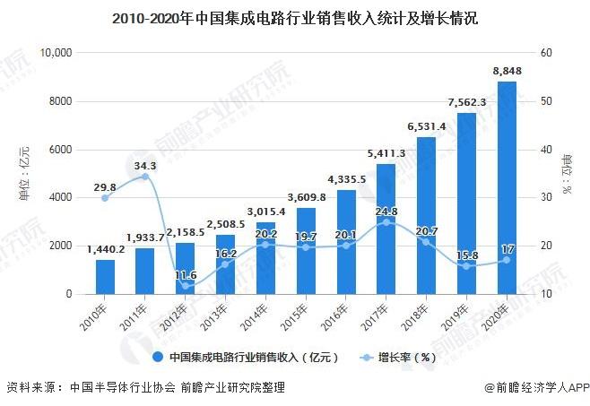 2010-2020年中国集成电路走业出售收好统计及添长情况