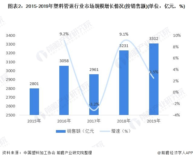 图表2:2015-2019年塑料管道行业市场规模增长情况(按销售额)(单位:亿元,%)