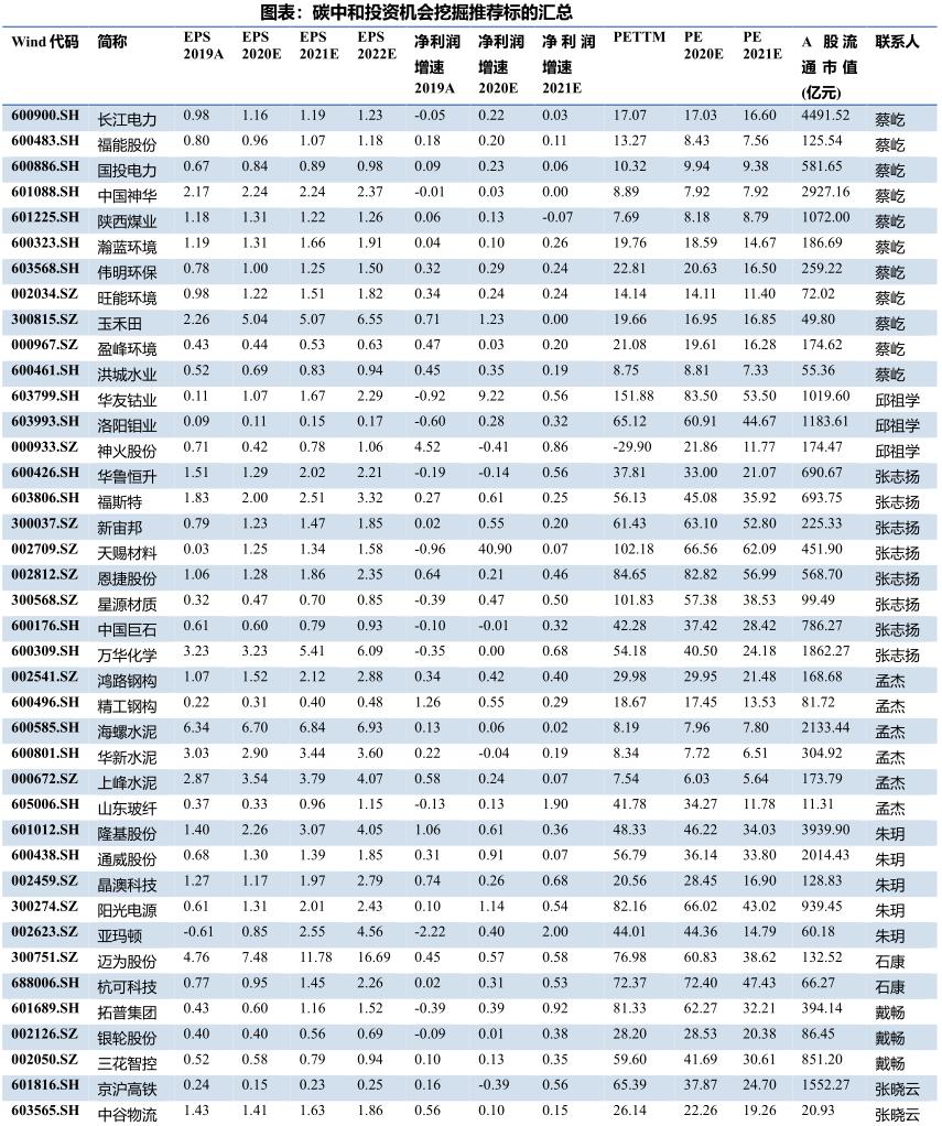 """王:抓住""""碳峰值""""和""""碳中和""""三大投资机遇"""