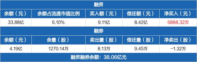 云天化:融资净买入6888.32万元 融资余额较前一日增加2.08%(09-17)