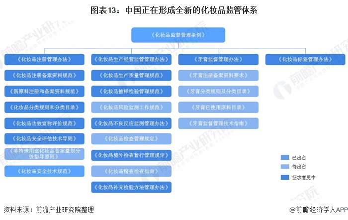 图表13:中国正在形成全新的化妆品监管体系