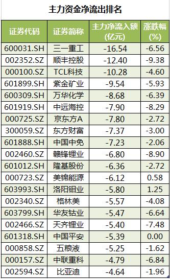 個股主力資金凈流出排名。png
