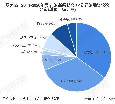 图表2:2011-2020年累计的新经济创业公司的融资轮次分布(单位:家,%)