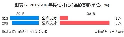 图表1:2015-2018年男性对化妆品的态度(单位:%)