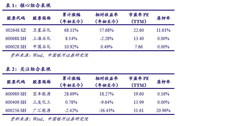 中国银河证券:油价持续波动,把握业绩周期提升投资机会