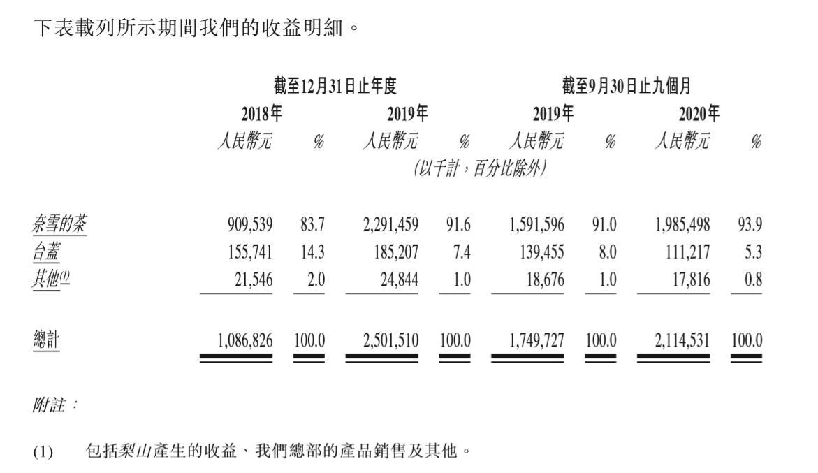 """奈雪的茶叶和泰格母公司冲刺""""第一奶茶"""",在去年前三个季度仍然亏损"""