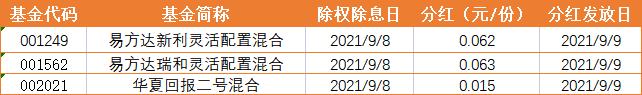 基金早班车:多头弹药来了!下半年基金发行规模已超5000亿_TOP1刘格崧看好啥?