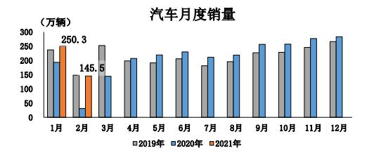 车市持续复苏 2月我国汽车销量同比增长3.6倍