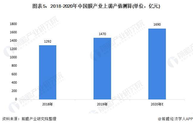 图表5:2018-2020年中国膜财富上游产值测算(单元:亿元)