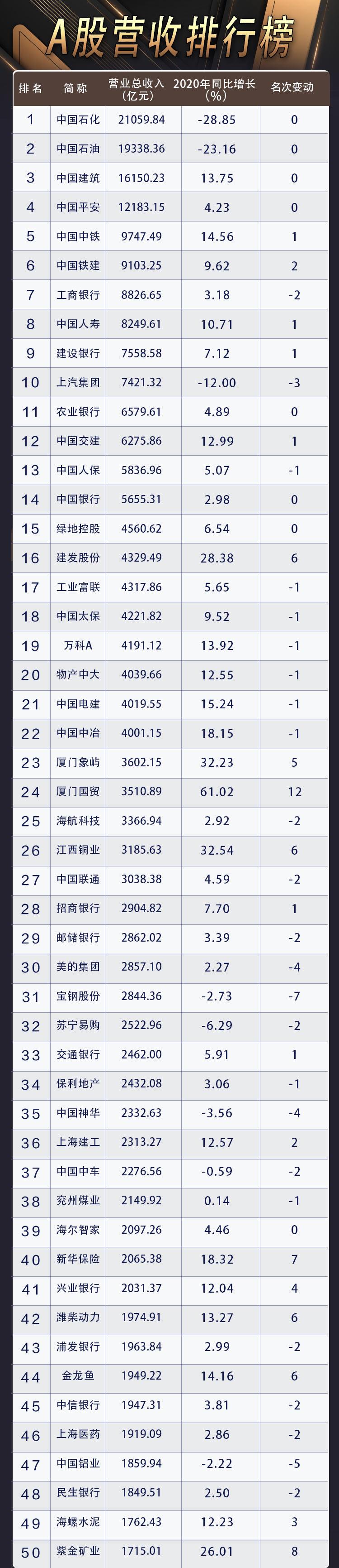 """百度seo培训_A股营收50强孝顺A股五成收入 两桶油收入超22省GDP!若干公司""""富可敌省""""插图1"""