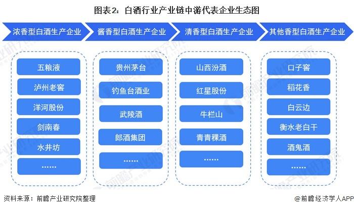图表2:白酒行业产业链中游代表企业生态图