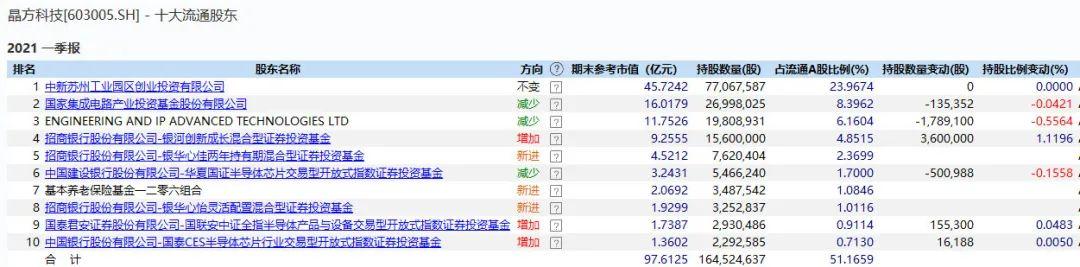 维诺seo团队_跌了一年 芯片尚有戏吗?不少大佬一季度已加仓 产业链高景气还将延续插图4