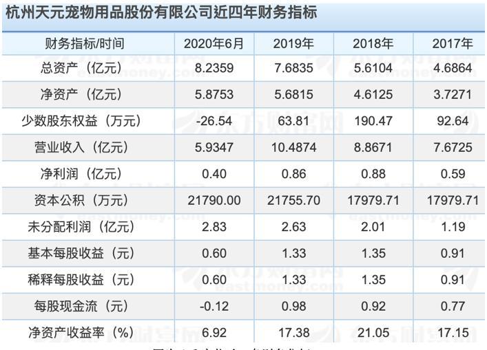 """天元宠物""""战斗""""IPO:几次不成功的毛利率逐年下降,研发有""""硬伤"""""""