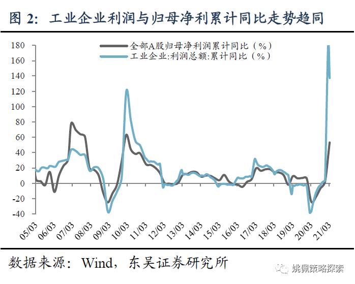 一号站招商主管958337东吴策略:A股资产周转率持续回升 目前仍处历史低位