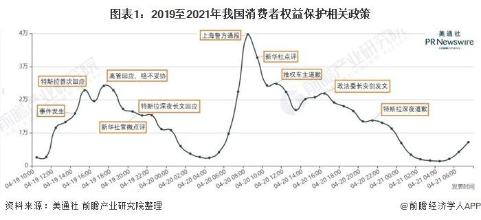 图外1:2019至2021年吾国消耗者权好珍惜有关政策