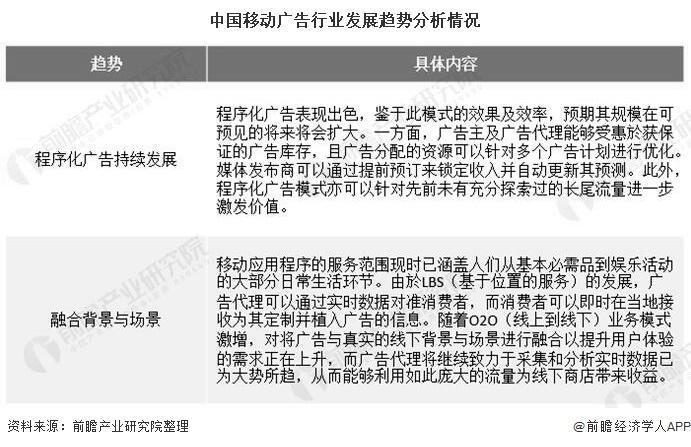 中国移动广告行业发展趋势分析情况