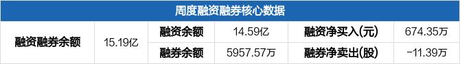 中直股份本周融资净买入674.35万元,融资融券余额15.19亿元