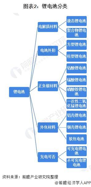 图表2:锂电池分类