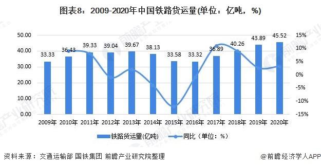 图表8:2009-2020年中国铁路货运量(单位:亿吨,%)