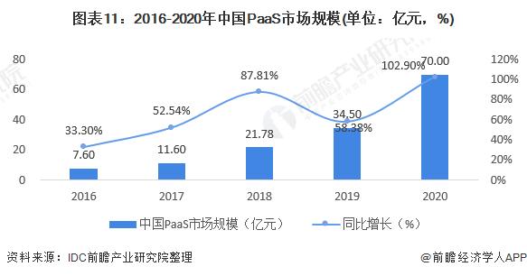 图表11:2016-2020年中国PaaS市场规模(单位:亿元,%)