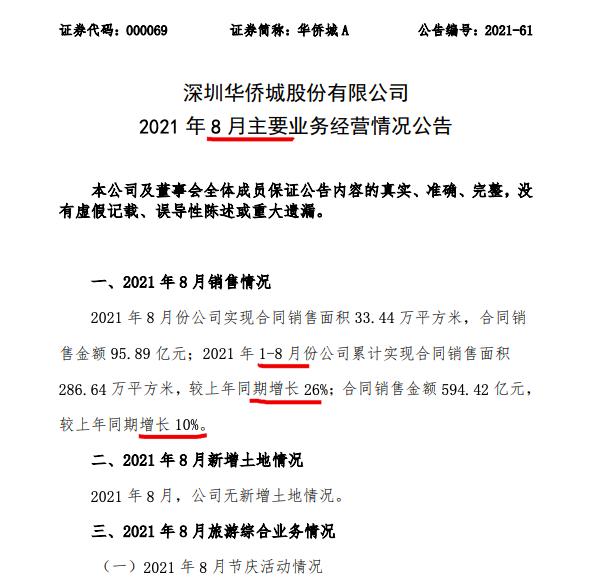 <a href=/gupiao/000069.html class=red>华侨城</a>A前8月销售同比增长10%