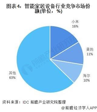 图表4:智能家居设备行业竞争市场份额(单元:%)
