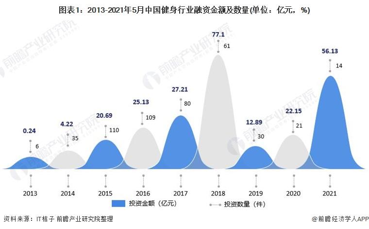 2021年中国健身行业投融资现状与发展前景预测 互联网健身相关领域发展较快