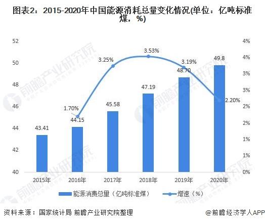 图表2:2015-2020年中国能源消耗总量变化情况(单位:亿吨标准煤,%)