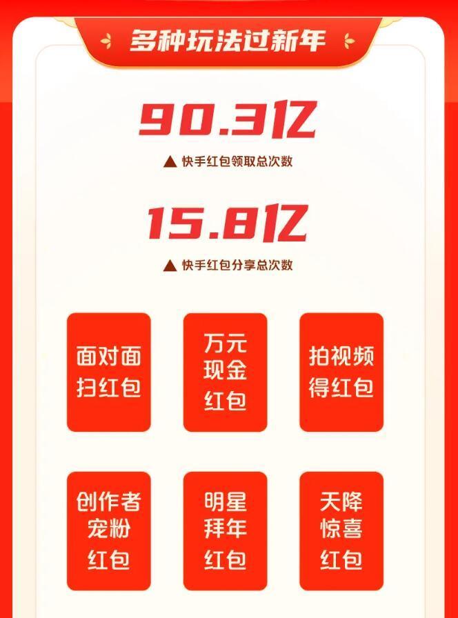 更快:用户在除夕夜收到的红包总数达到90.3亿