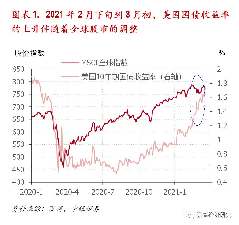 中银国际证券首席经济学家许高:股票是通胀保值资产