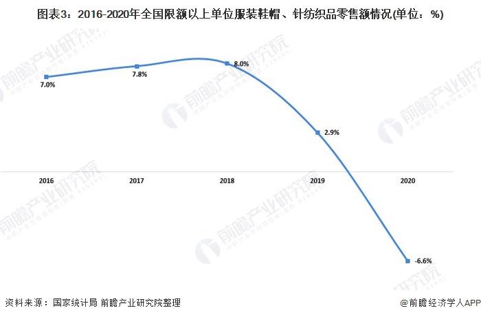 图表3:2016-2020年全国限额以上单位服装鞋帽、针纺织品零售额情况(单位:%)