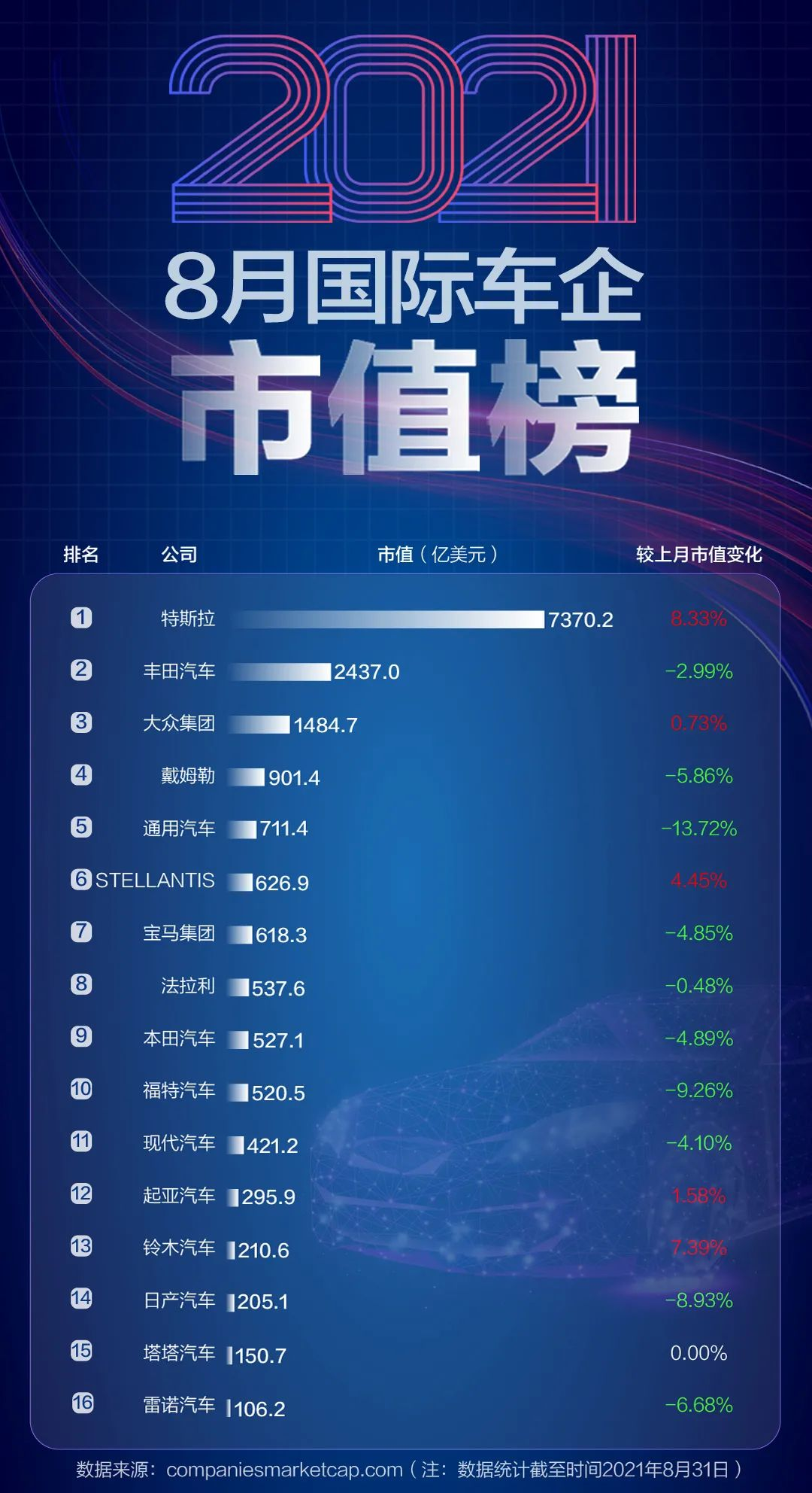 中国汽车企业总市值增加1760亿元