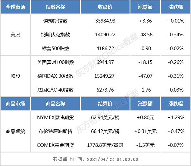 隔夜外盘:美股三大指数涨跌,新能源汽车股下跌
