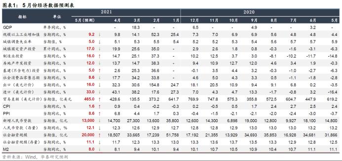 【华泰宏观】数据预测:生产总体平稳,领先指标小幅回落