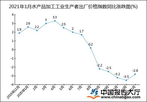 2021年1月水产品加工工业生产者出厂价格指数统计分析