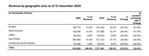 菲拉格慕去年销售额下跌33.5% 自上市以来首次全年经营亏损