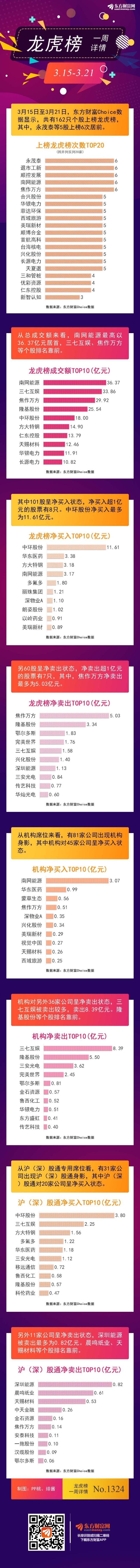 图解龙虎榜:机构抢筹净买45股 5股上榜6次居前