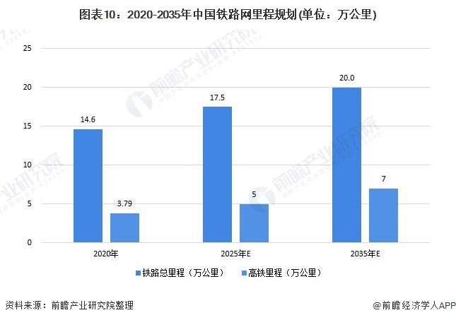 图表10:2020-2035年中国铁路网里程规划(单位:万公里)