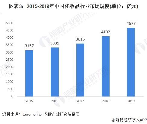 图表3:2015-2019年中国化妆品行业市场规模(单位:亿元)