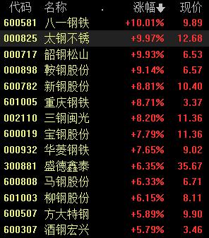 9月9日下午钢铁板块上移其他个股纷纷上涨